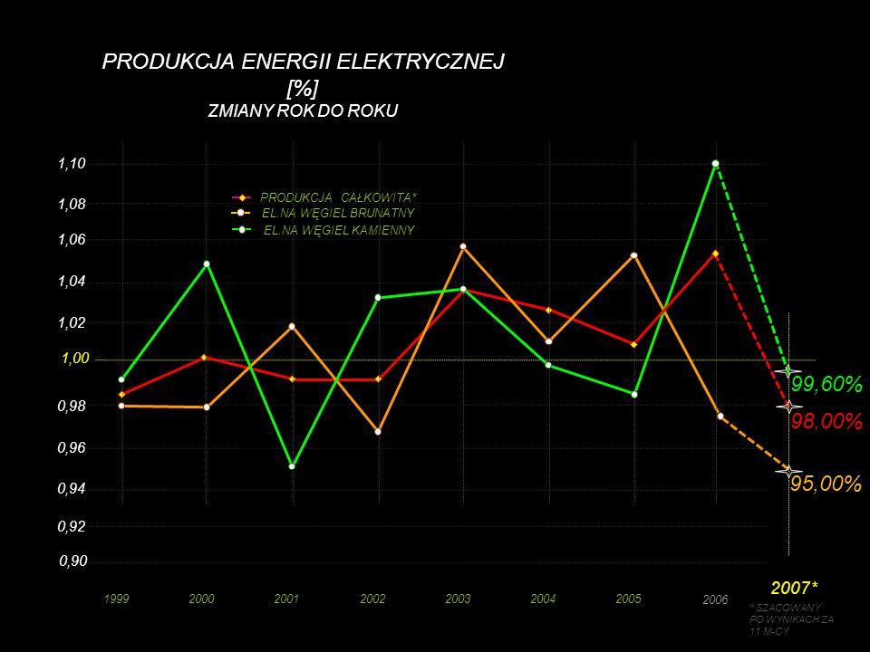 PRODUKCJA ENERGII ELEKTRYCZNEJ [%] ZMIANY ROK DO ROKU